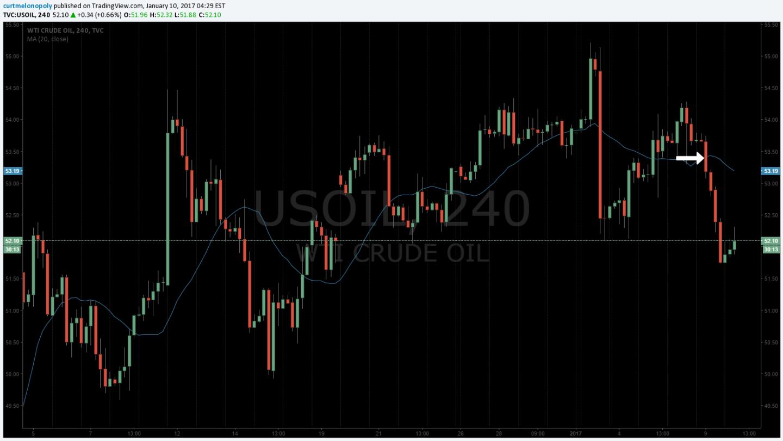 20 MA, $USOIL,, Chart