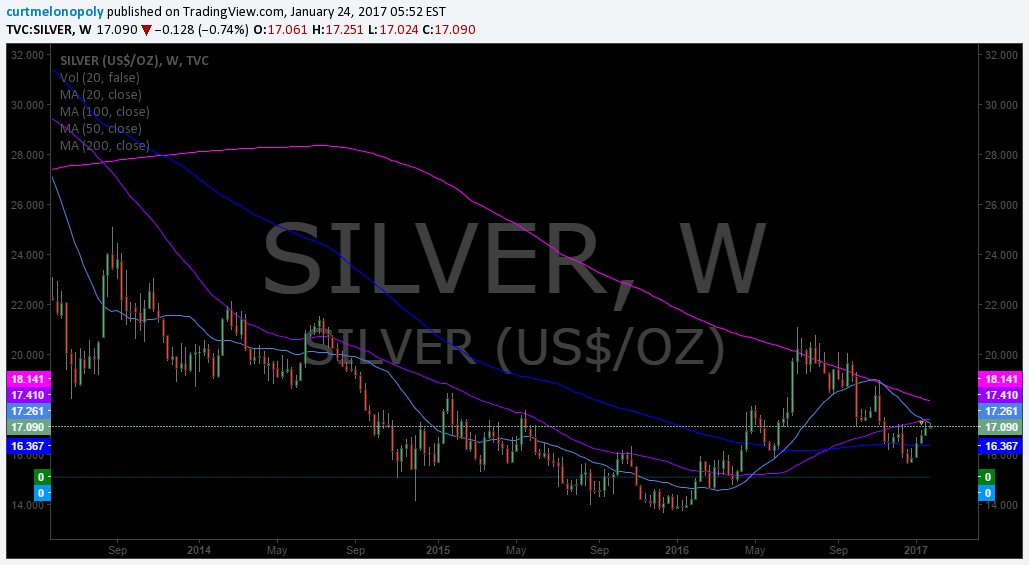 $SILVER, Algo, Chart