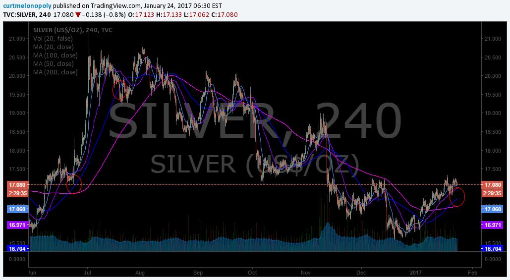 100 MA, 4 Hour, Chart, Silver, Algo