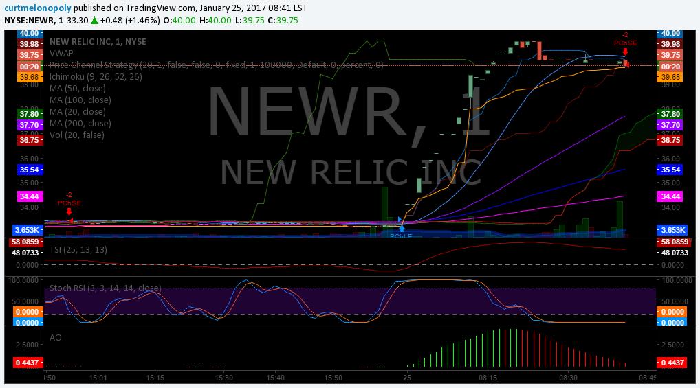 $NEWR, Stocks, Trading Plan, Premarket
