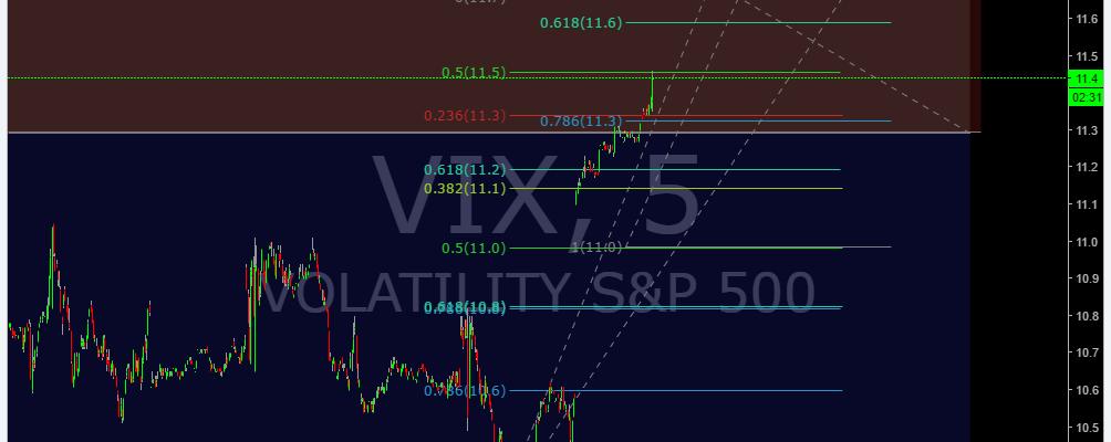 Premarket, $VIX, Trading, Plan