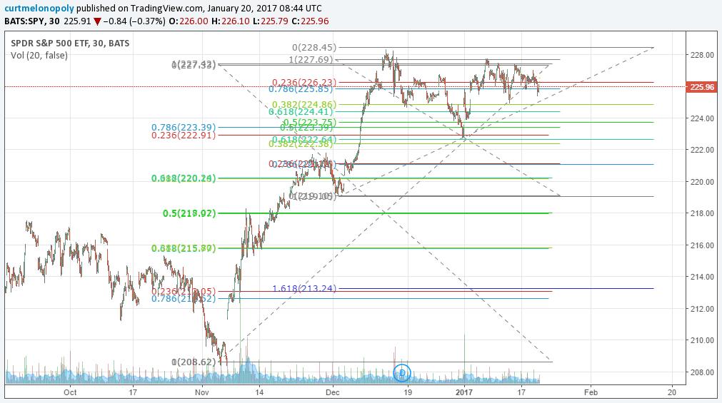 $SPY, Chart