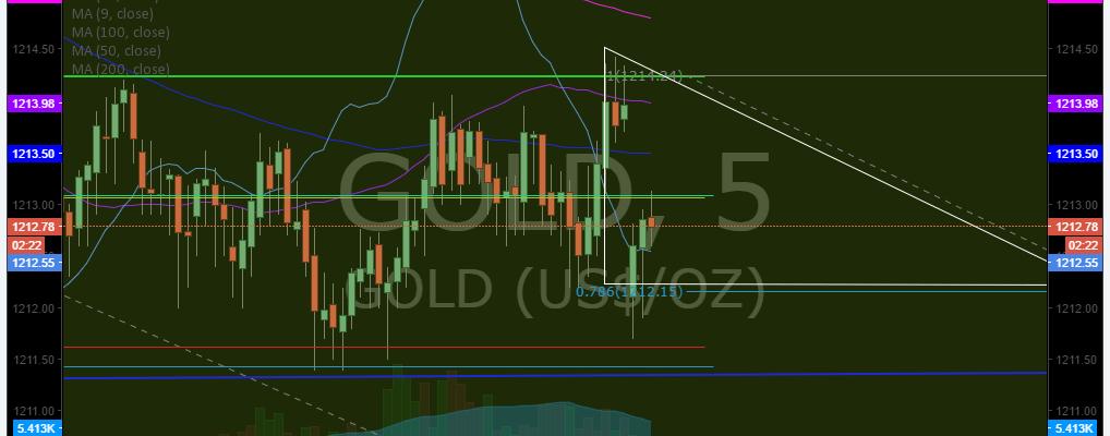 Gold, Chart, Rosie, Algo, $GLD