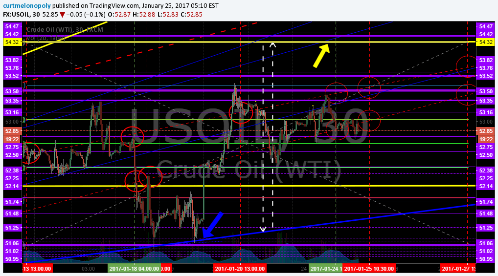 Crude, Oil, Trade, EPIC, Algo, $USOIL