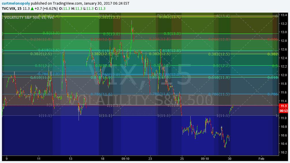 $VIX, Trading, Quadrants