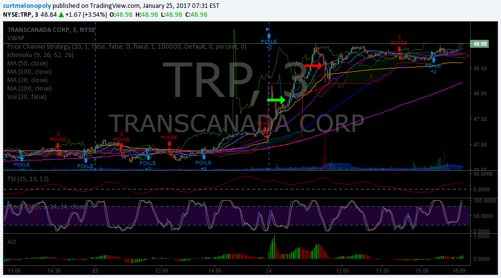 Trading Results, $TRP, Stocks, Chatroom