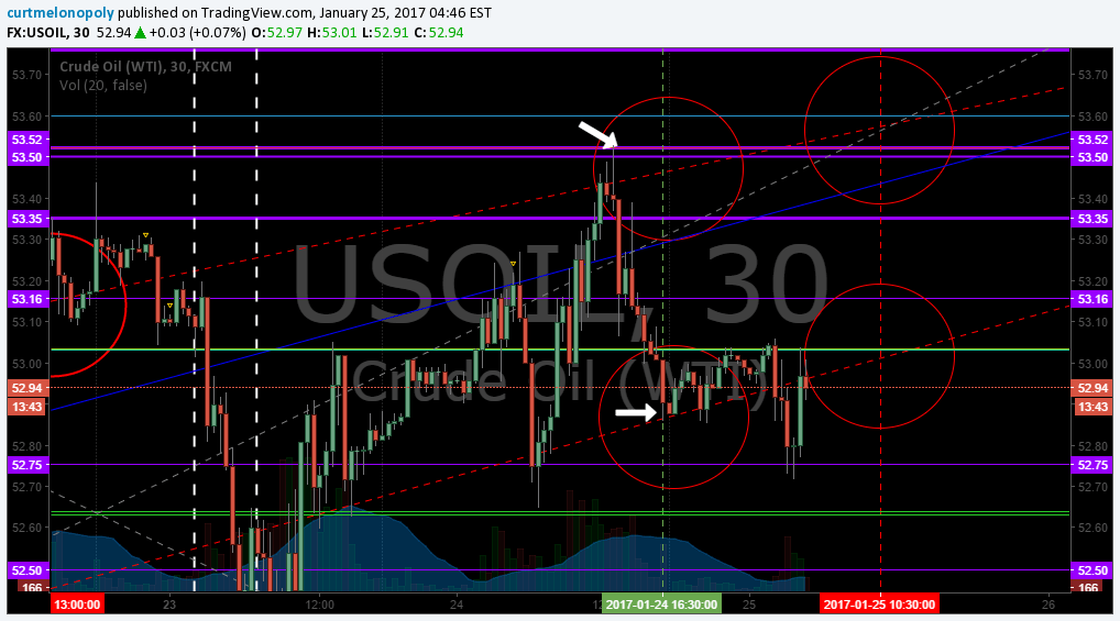 Algo, Epic, Oil, Direct Hit, Oil, $USOIL, $WTI