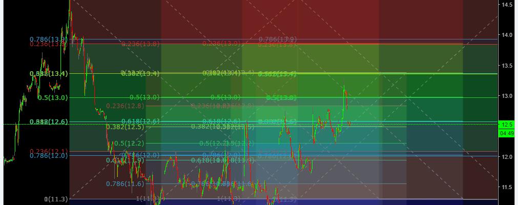 $VIX, Chart