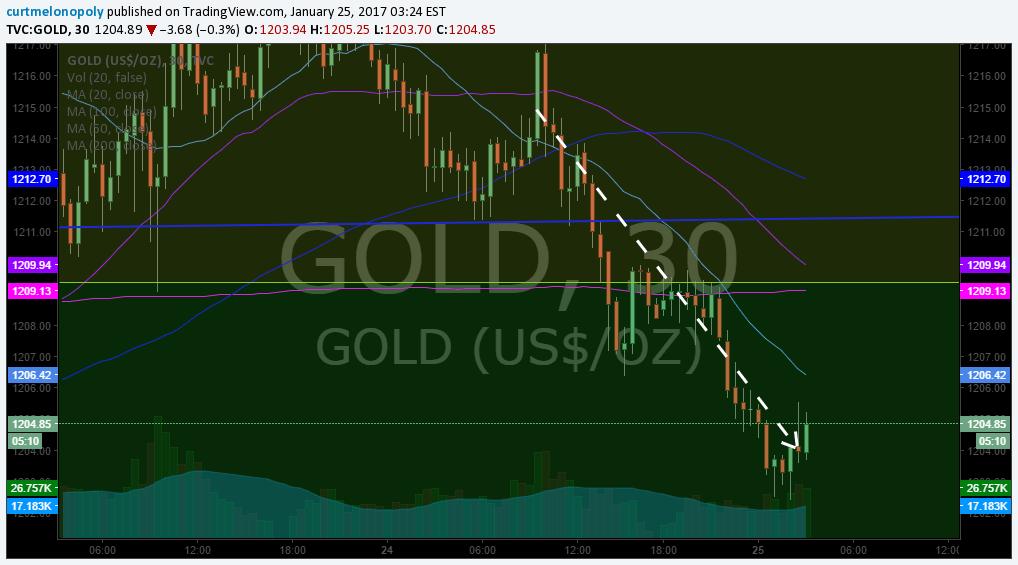 Price, Alert, Gold, Chart, Algo, Rosie