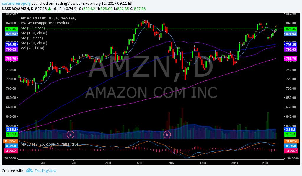 $AMZN, Amazon, Swing, Trading