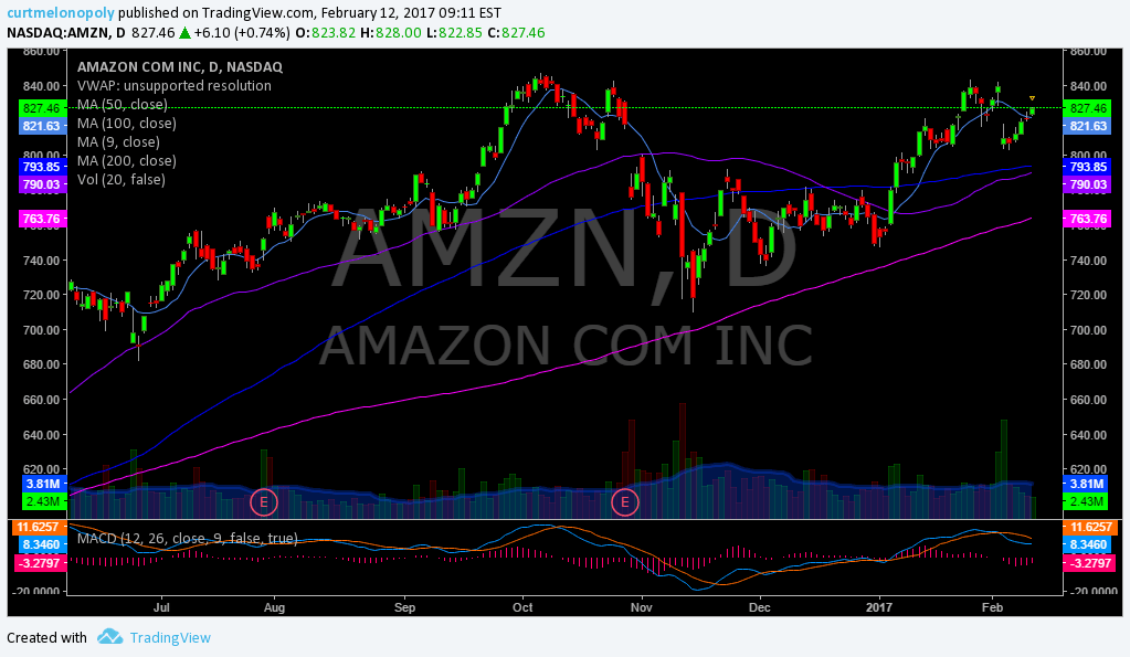 $AMZN, Amazon, Swing, Trading