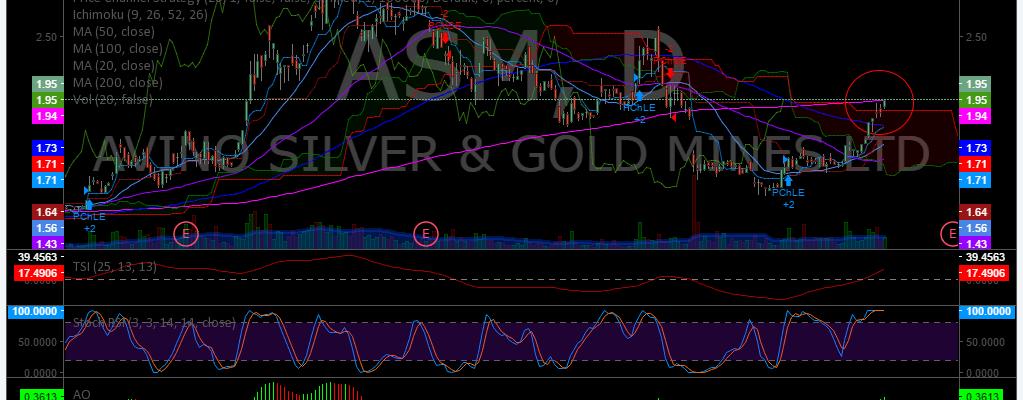 $ASM, Swing, Trading, Chart