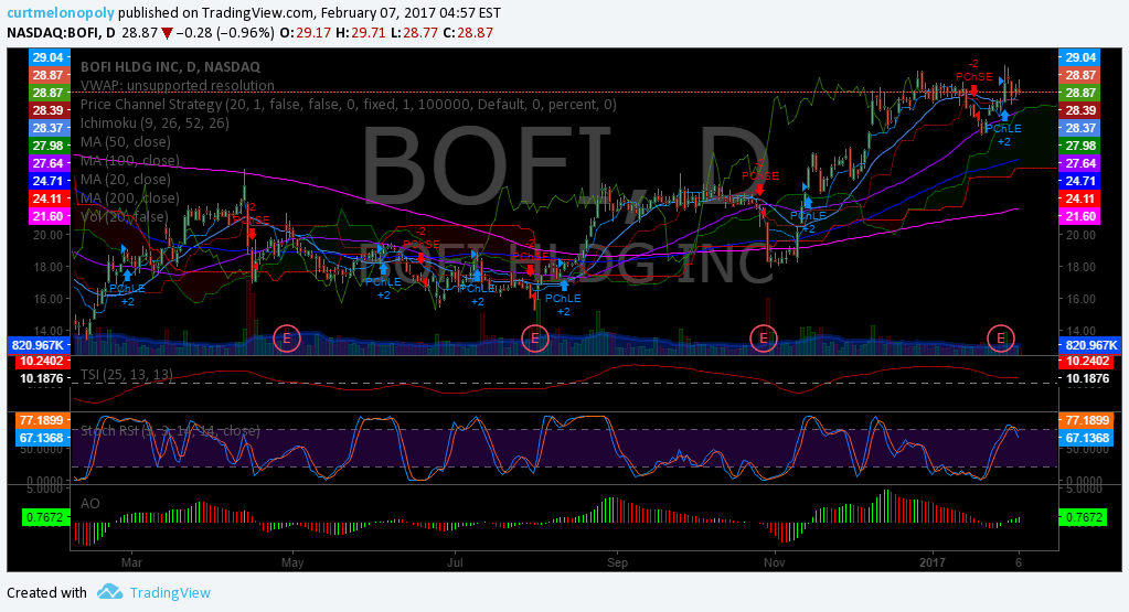 $BOFI, Swing, Trading, Chart, Stock, Pick