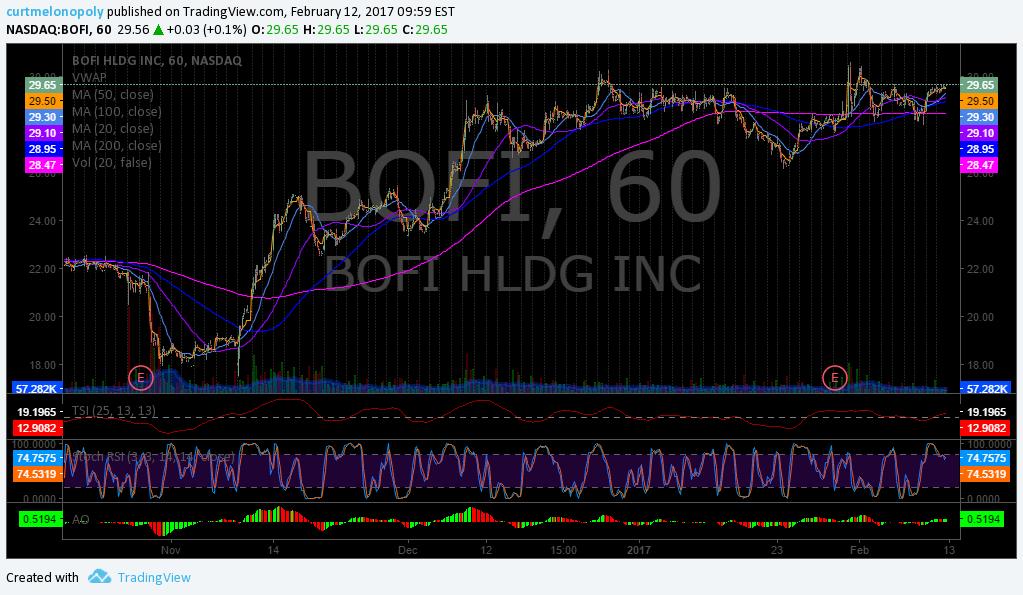 Swing, Trade, Stock, Pick, $BOFI