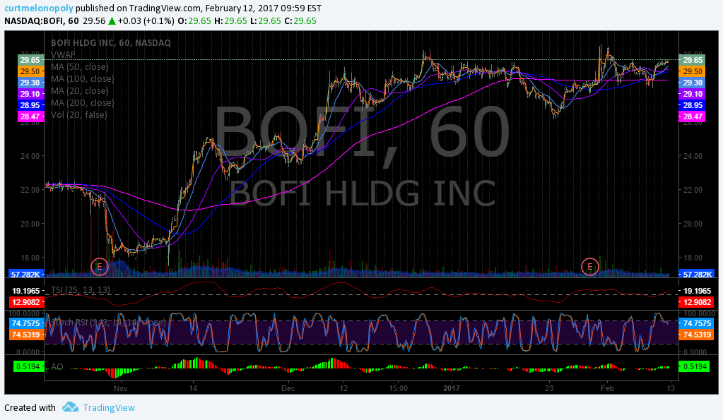 Swing, Trade, Stock, Pick, $BOFI