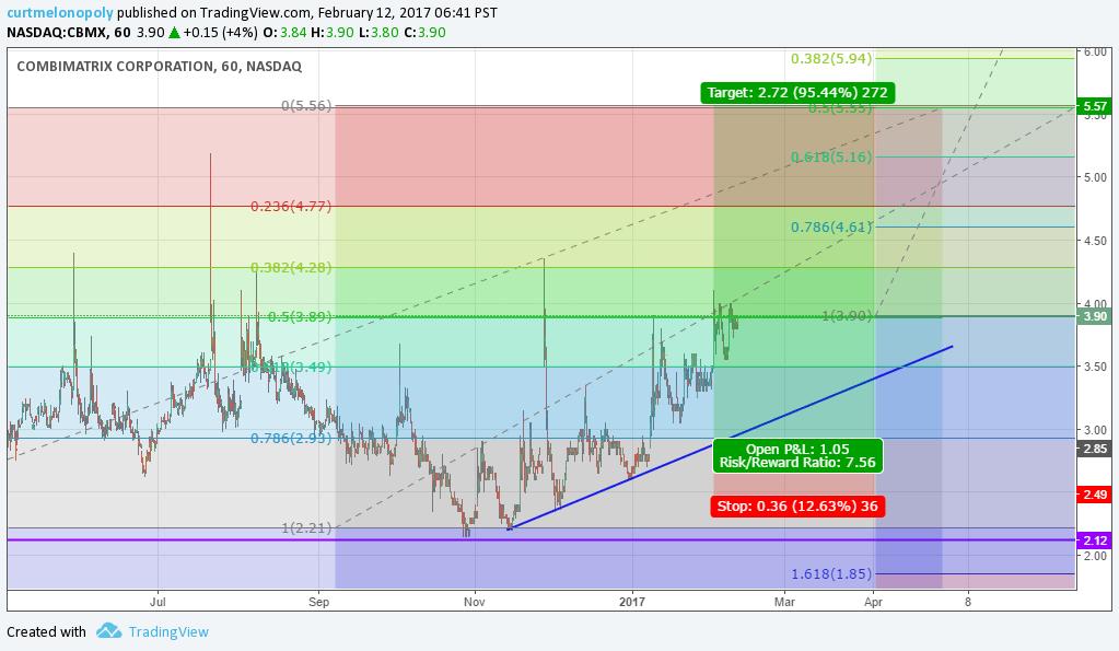 $CBMX, Swing, Trade, Stock, Pick