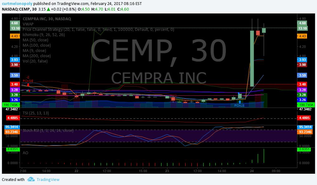 $CEMP, Premarket, Trading, Plan, Stocks