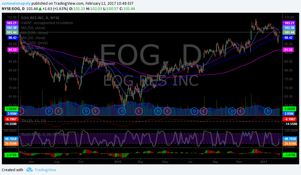 Sing, Trading, Stock, Pick, $EOG