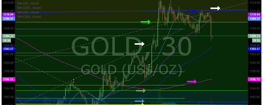Gold, Premarket, Trading Plan, Stocks