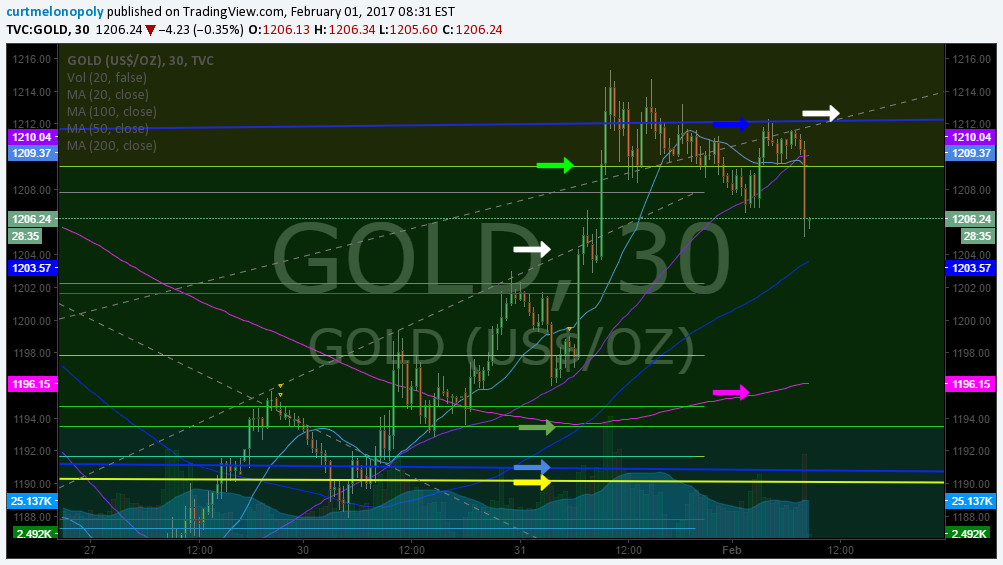 Gold, Premarket, Trading Plan, Stocks