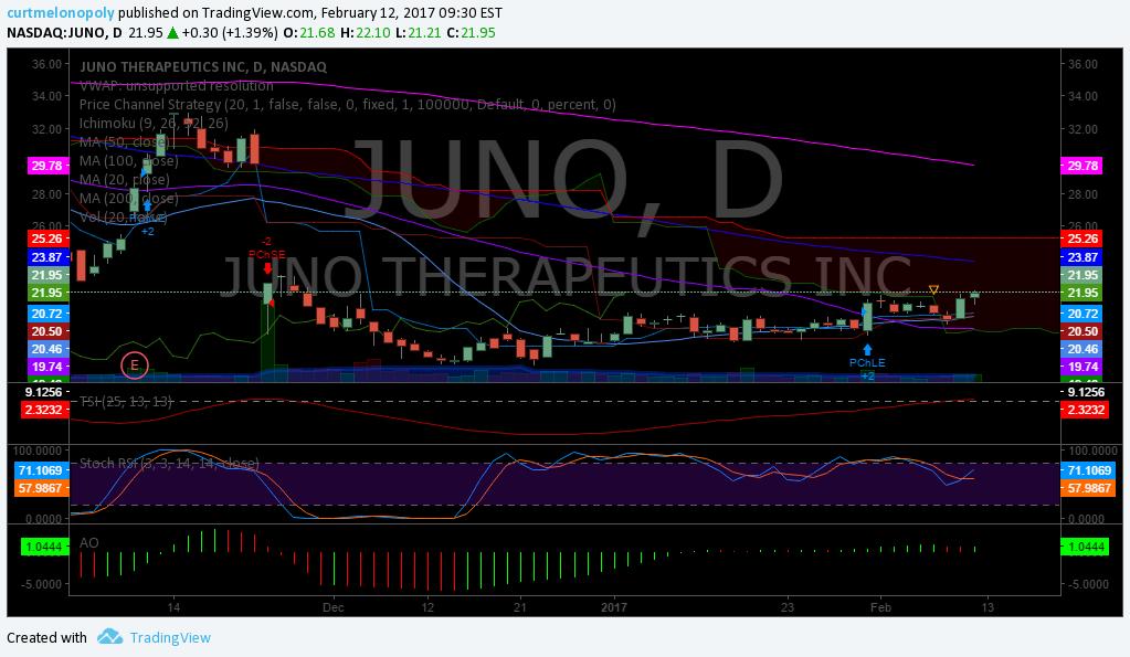Swing, Trade, Stock, Pick, $JUNO