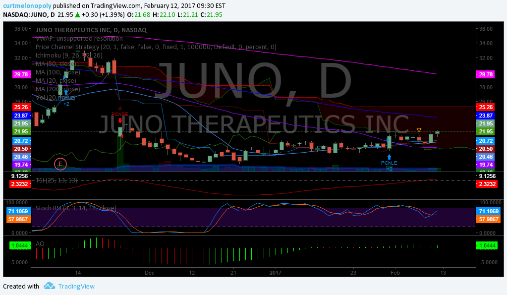 Swing, Trade, Stock, Pick, $JUNO