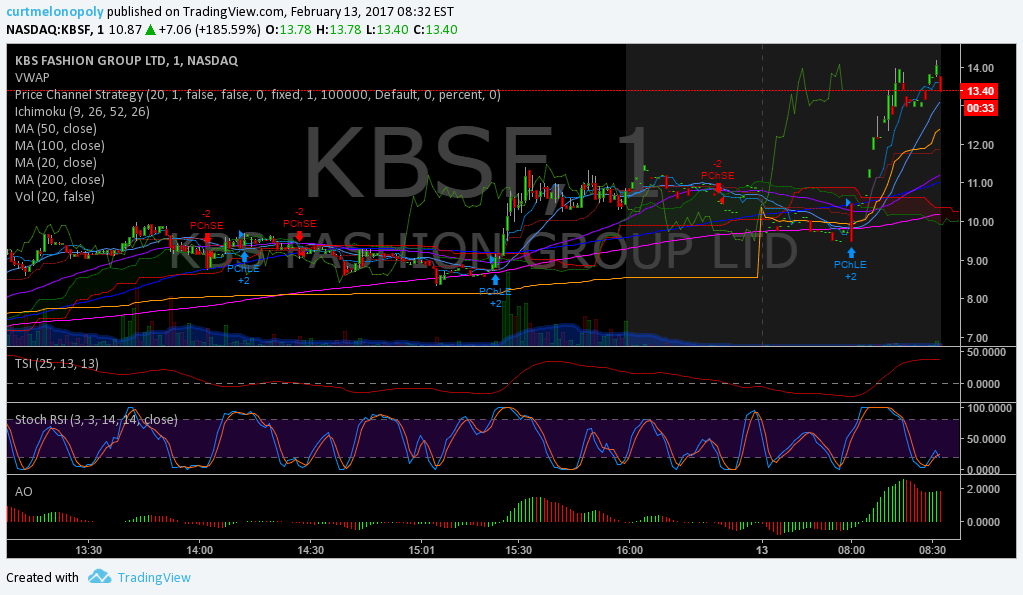 $KBSF, Premarket, Trading, Plan, Stocks