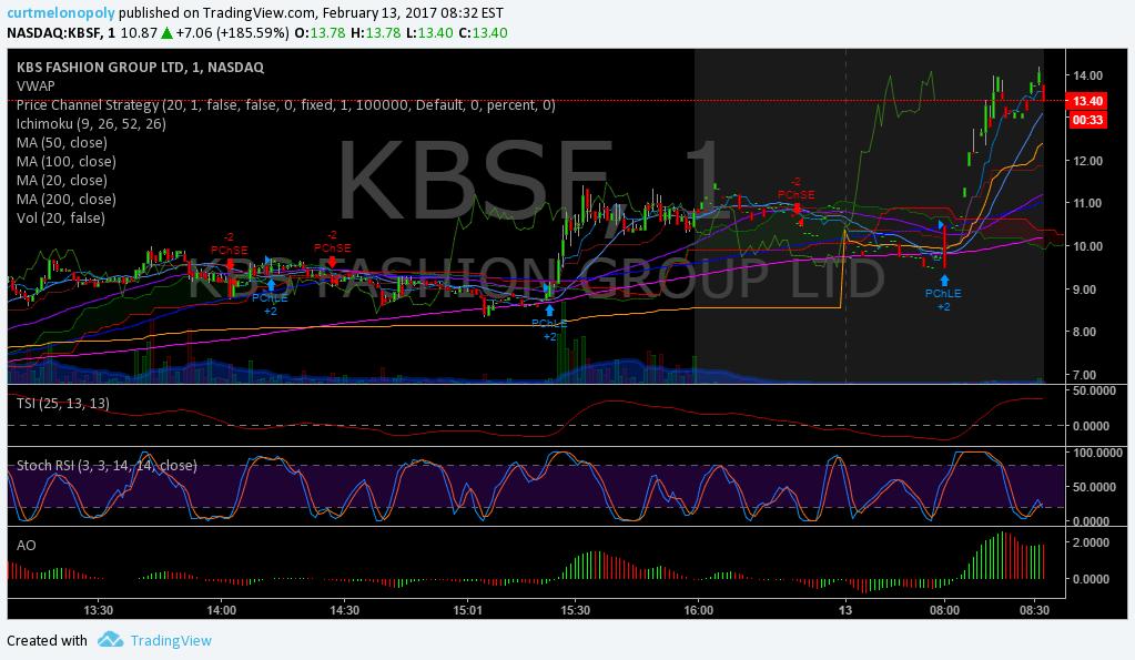$KBSF, Premarket, Trading, Plan, Stocks