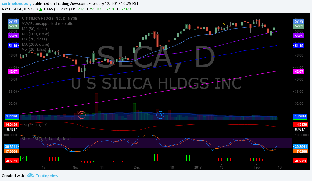 $SLCA, Swing, Trade, Stock, Pick