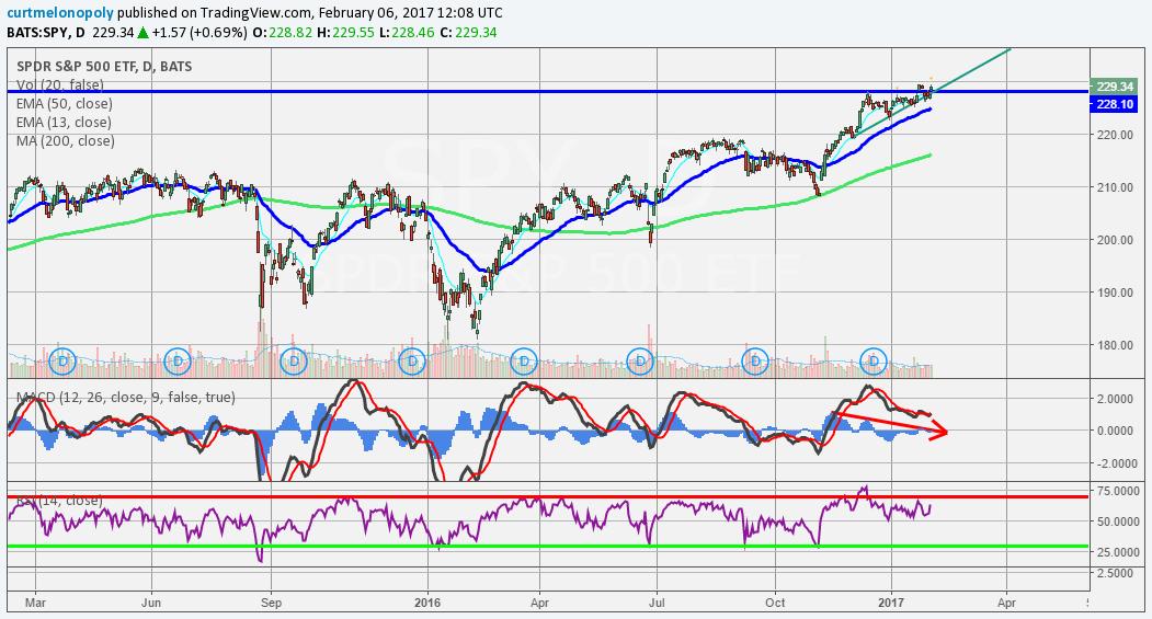 $SPY, Chart, 200 MA, MACD
