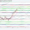 $SPY, Chart, Trading