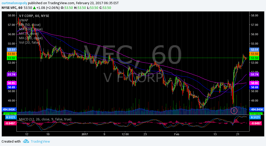 $VFC Swing long 53.50 average with 58.10 as first upside target.