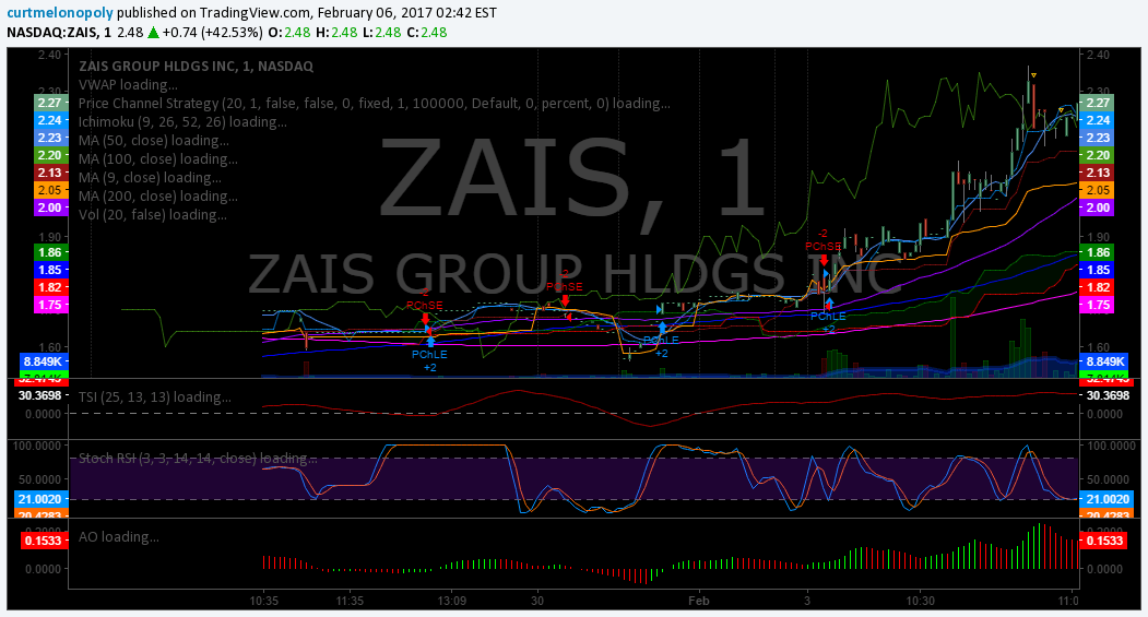 $ZIAS, Stock, Trading, Chat, Results