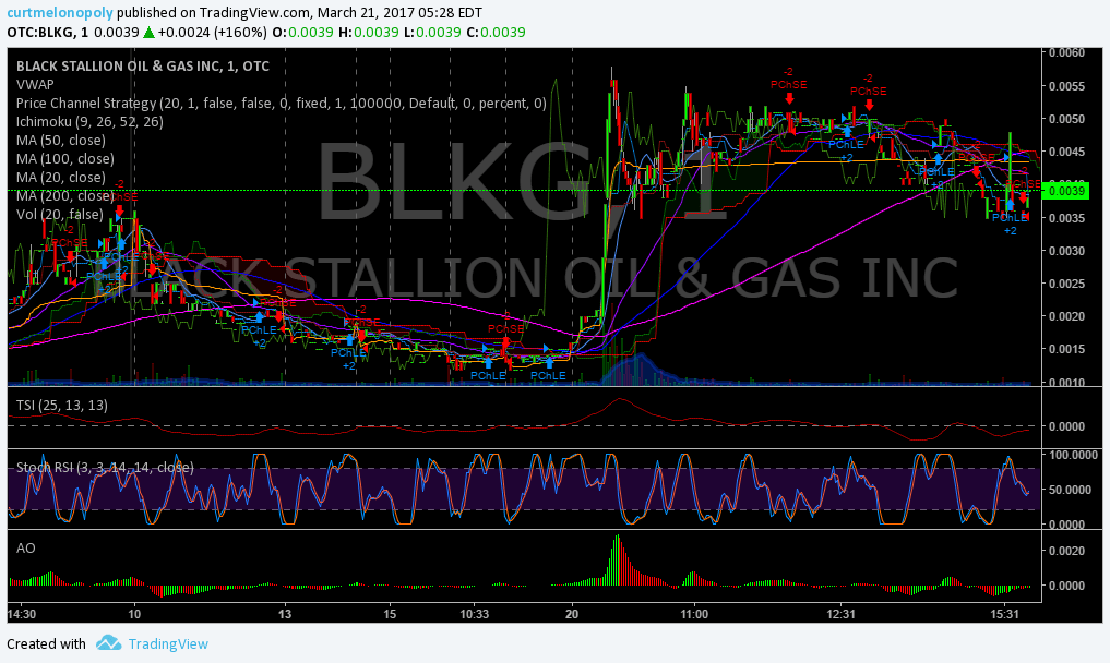 $BLKG, Stock, Trading, Results
