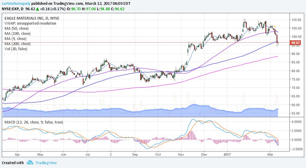 $EXP, MACD, Chart, SwingTrading