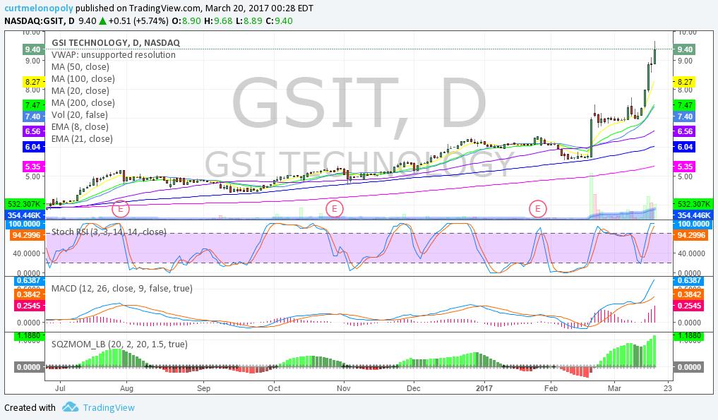 $GSIT, Chart, ,Swing, Trading