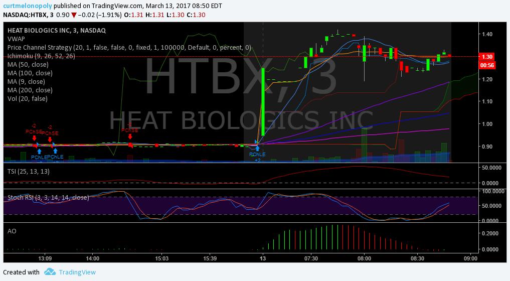 $HTBX, Premarket, Trading, Plan