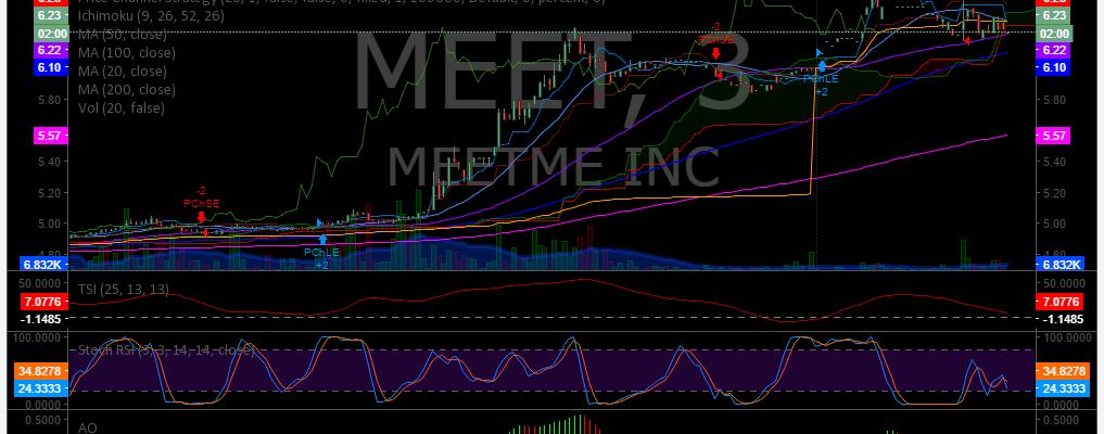 $MEET, PRemarket, Trading, Plan