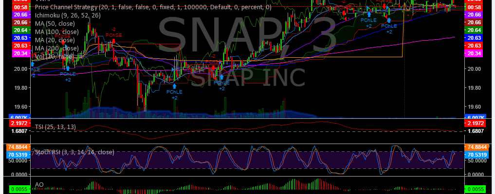 $SNAP, Trading, Results