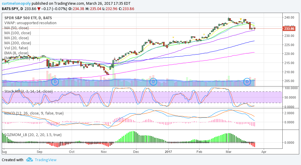 $SPY, Swing, Trading, Chart