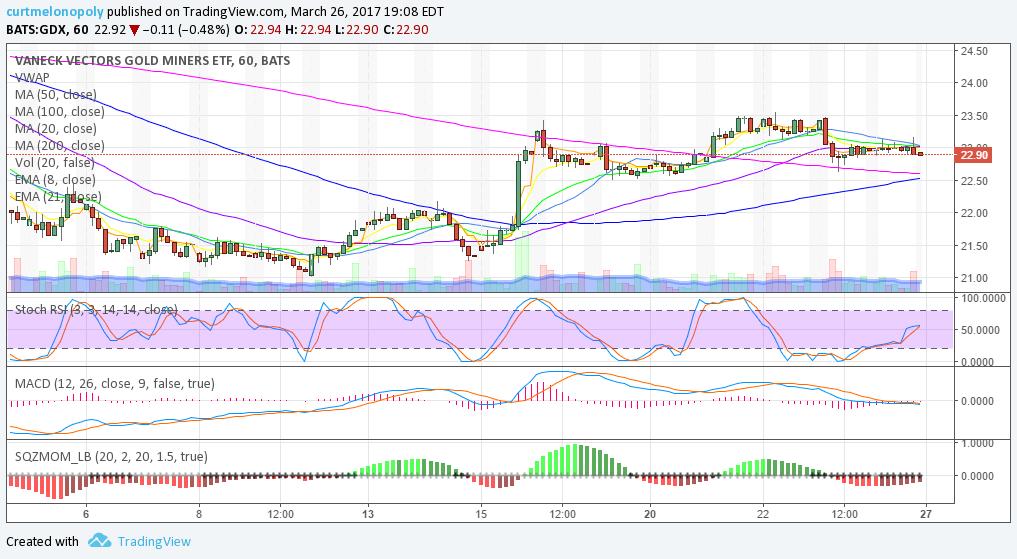 $GDX, Chart, Trading