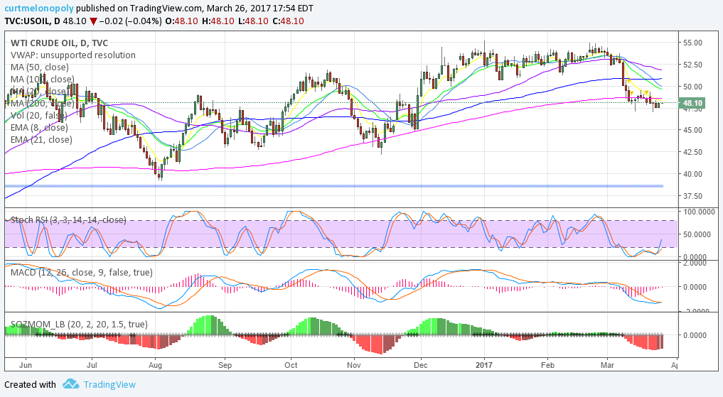 $USOIL, $WTI, Chart