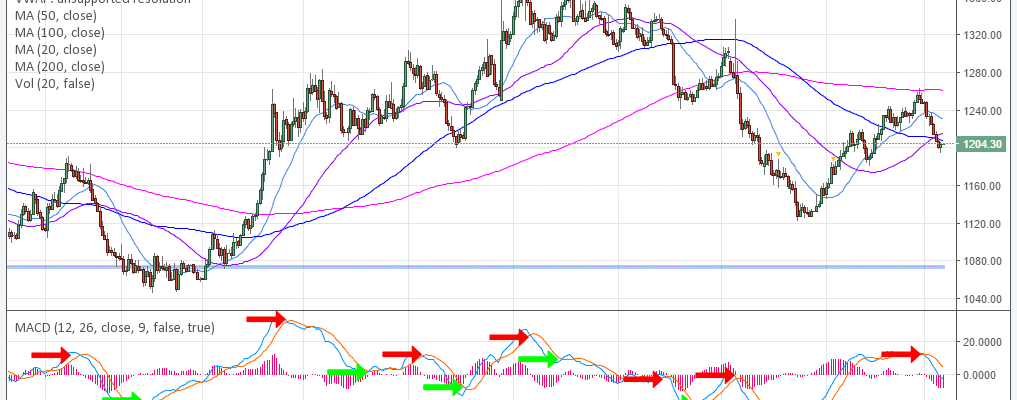 Gold, Swing Trading, Chart, $GLD