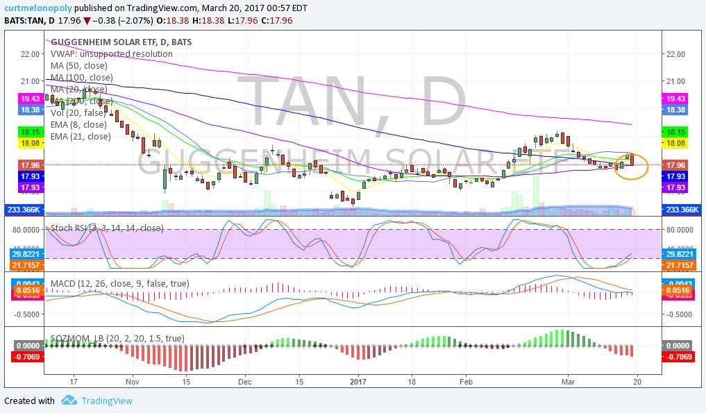 TAN, Swing, Trade, Stocks