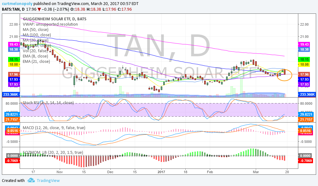 TAN, Swing, Trade, Stocks