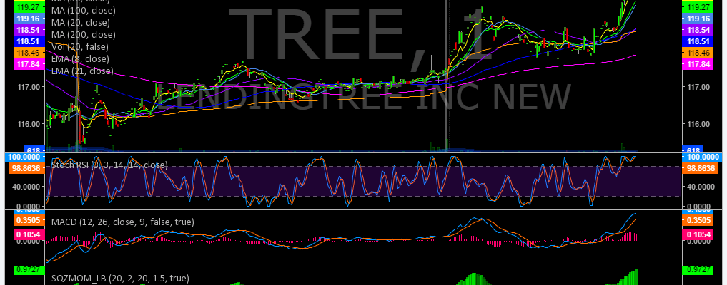 $TREE, Trading, Results, Swing, Trading