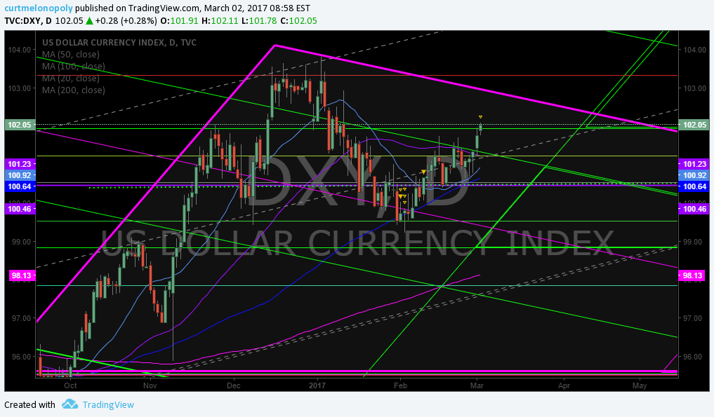 $DXY, Chart