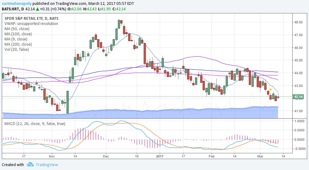 $XRT, chart, MACD, SwingTrading