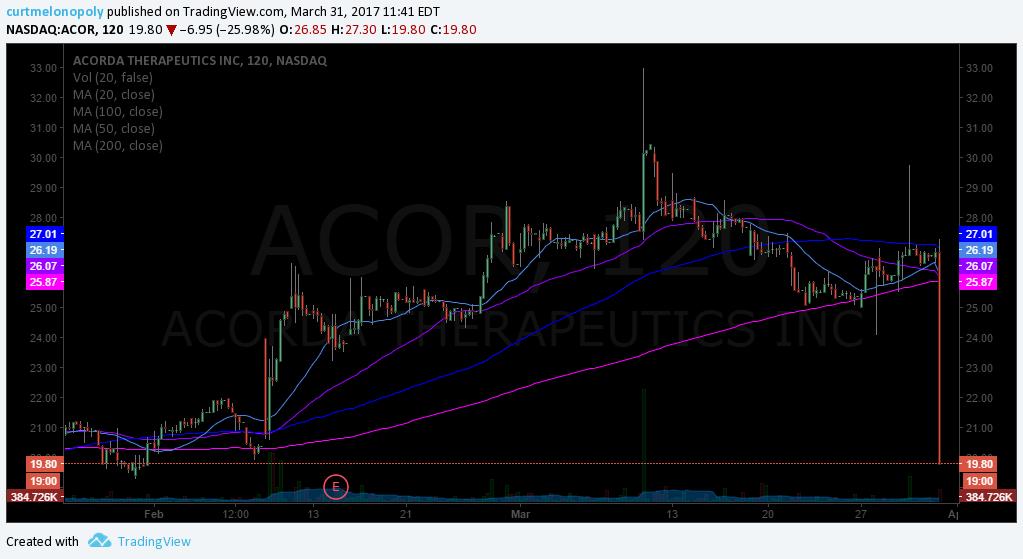 $ACOR, Stock, Chart