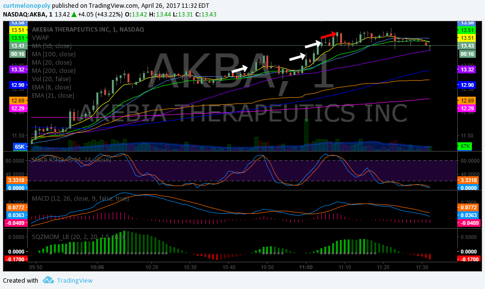 $AKBA, Trading, Results, Post, Market